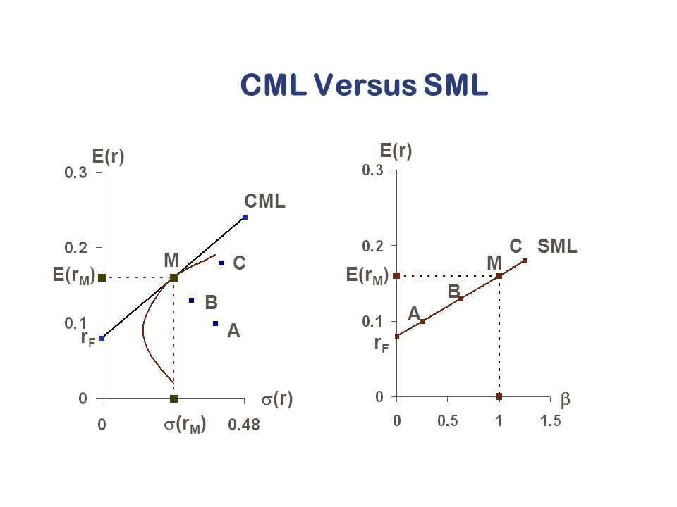 relationship between cml and sml