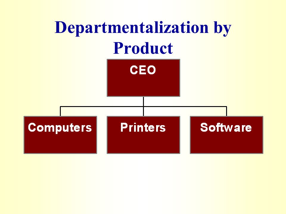 management departmentalization Management can concentrate on clearly identified and potential customers it considers the environmental changes special attention can be given to the taste and preference of customers it provides the benefit of specialization disadvantages of departmentalization by customer it may be difficult to maintain coordination.