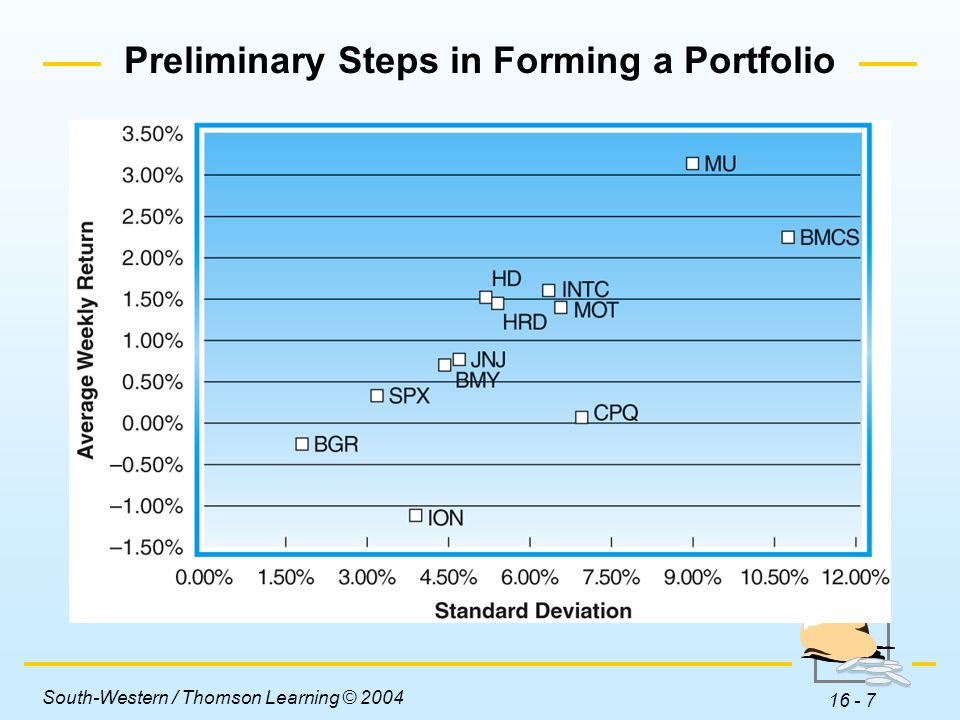 Preliminary Steps in Forming a Portfolio