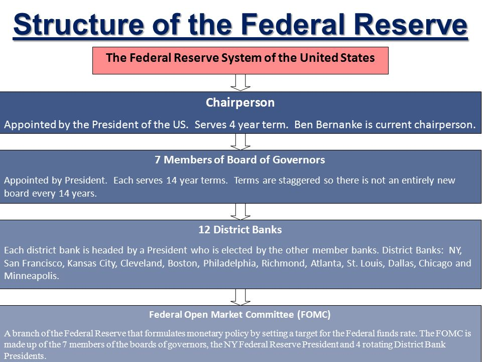 Federal Reserve System Structure The Federal Res...
