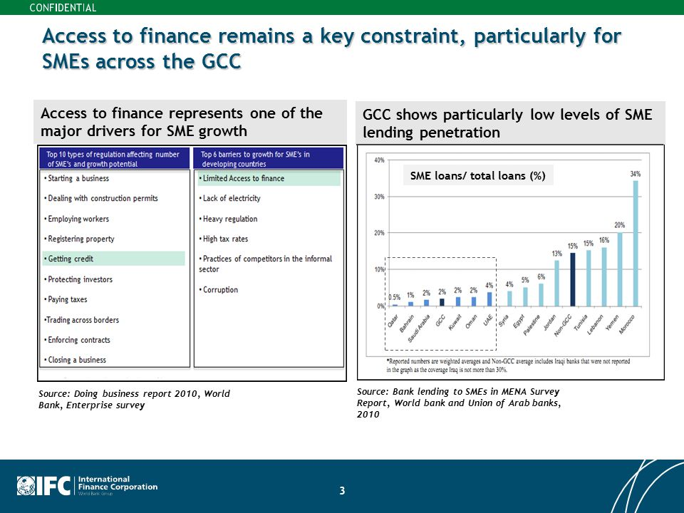 Access to finance remains a key constraint, particularly for SMEs across the GCC