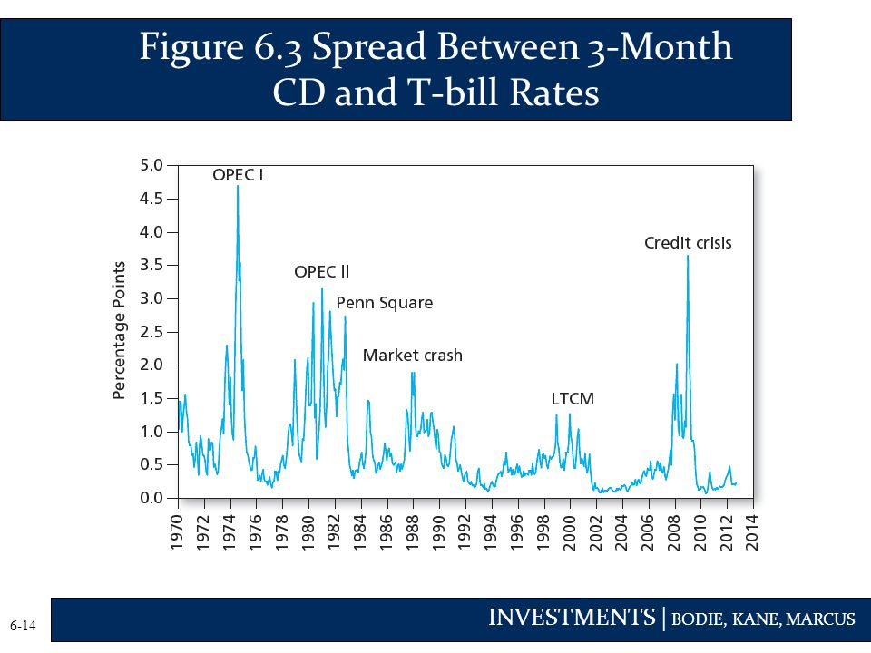 Figure 6.3 Spread Between 3-Month CD and T-bill Rates