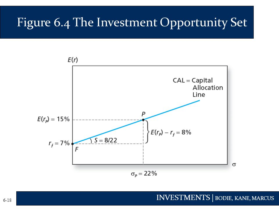 Figure 6.4 The Investment Opportunity Set