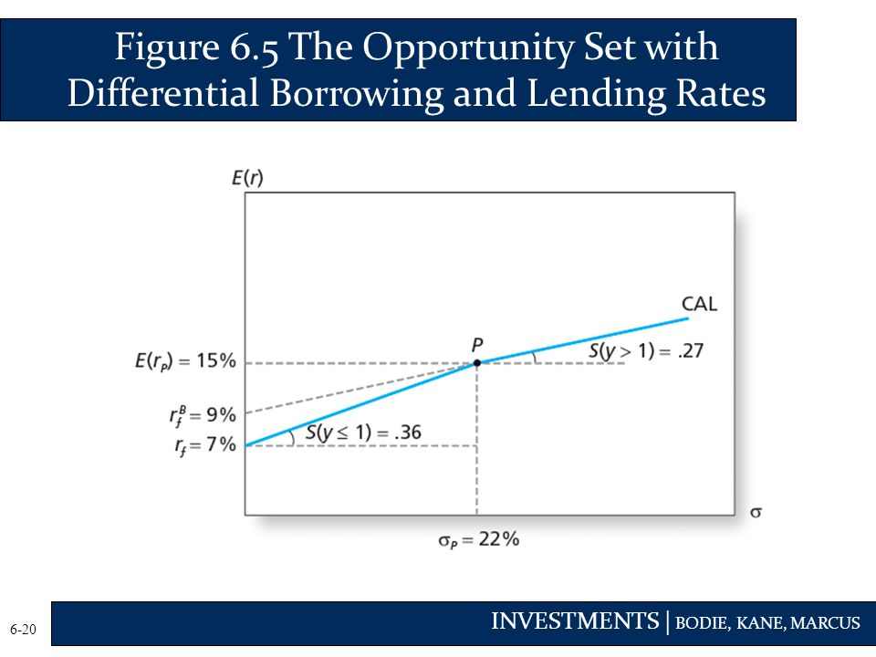 Figure 6.5 The Opportunity Set with Differential Borrowing and Lending Rates