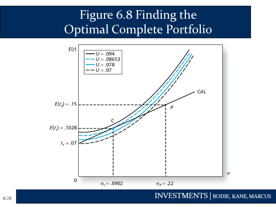 Figure 6.8 Finding the Optimal Complete Portfolio