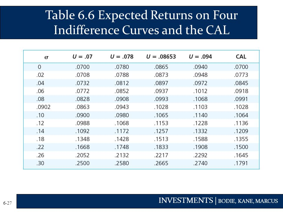 Table 6.6 Expected Returns on Four Indifference Curves and the CAL