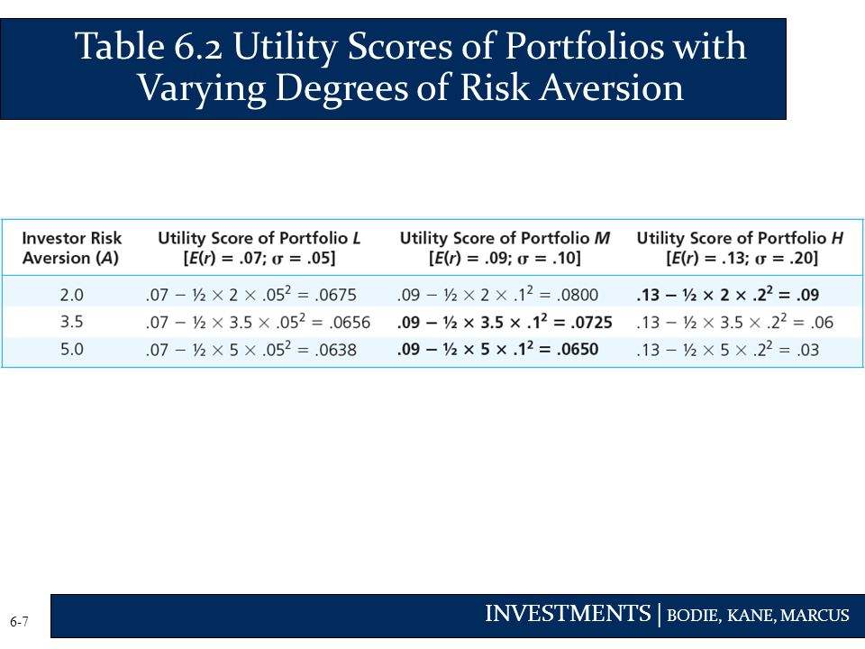 Table 6.2 Utility Scores of Portfolios with Varying Degrees of Risk Aversion