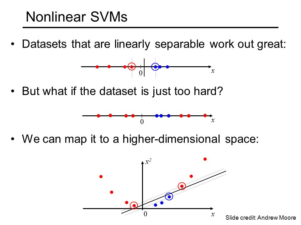 Nonlinear SVMs Datasets that are linearly separable work out great: