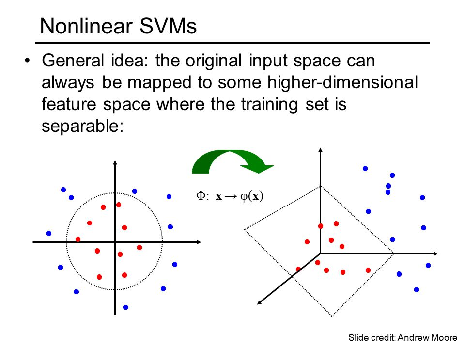 Nonlinear SVMs