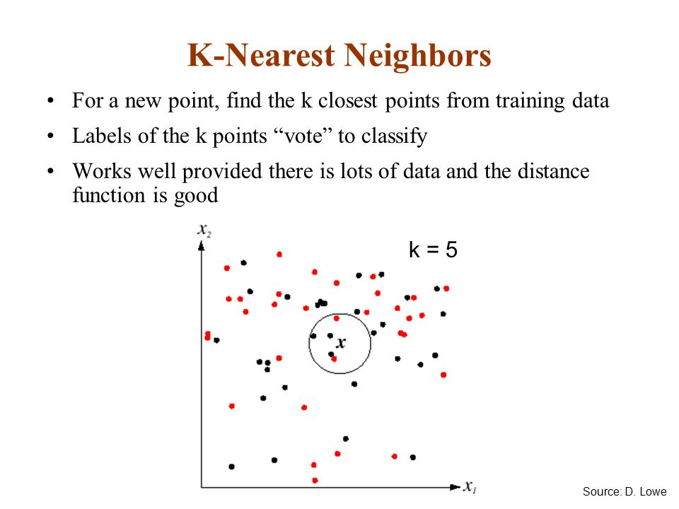 K-Nearest Neighbors For a new point, find the k closest points from training data. Labels of the k points vote to classify.