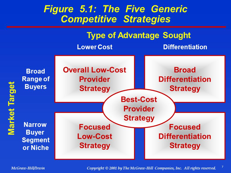 differentiation vs low cost provider Either using the cost advantage to add a few low-cost strategy a low-cost provider strategy a broad differentiation overall low cost provider.