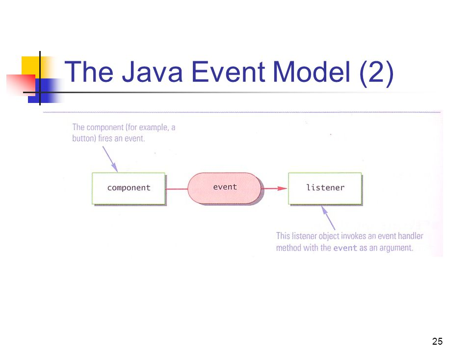 how to create an event handler annotation in java