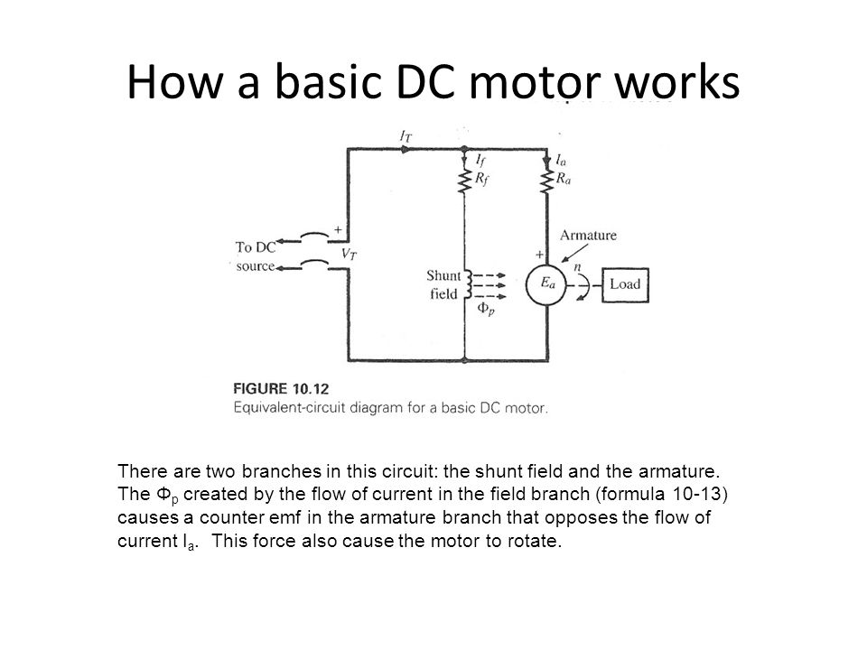 How a basic DC motor works