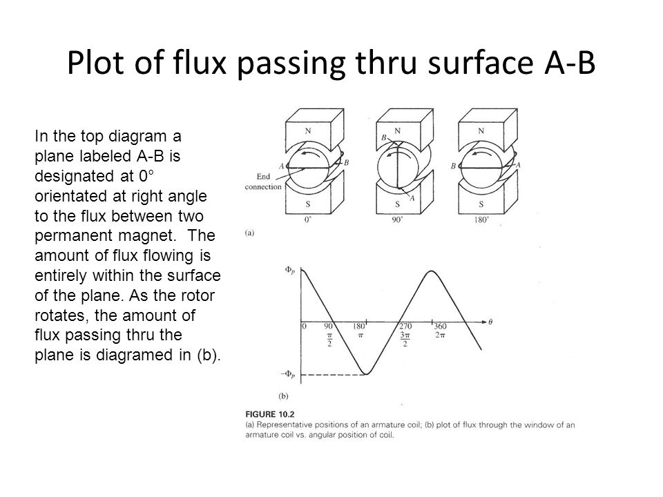 Plot of flux passing thru surface A-B