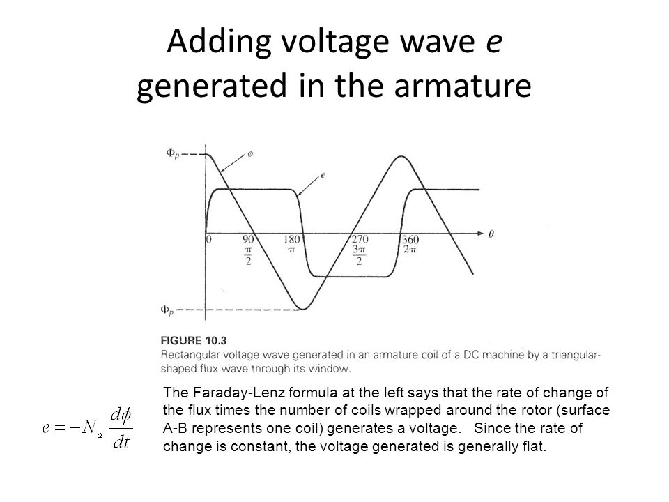 Adding voltage wave e generated in the armature