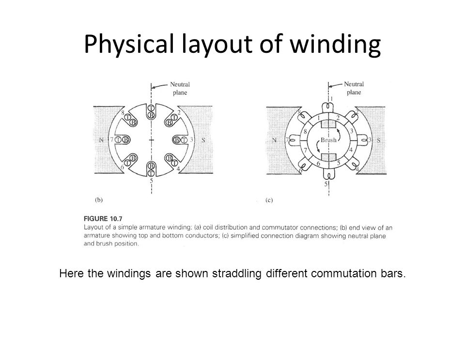 Physical layout of winding