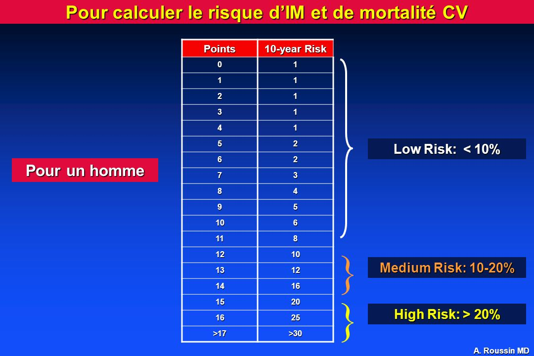Pour calculer le risque d'IM et de mortalité CV