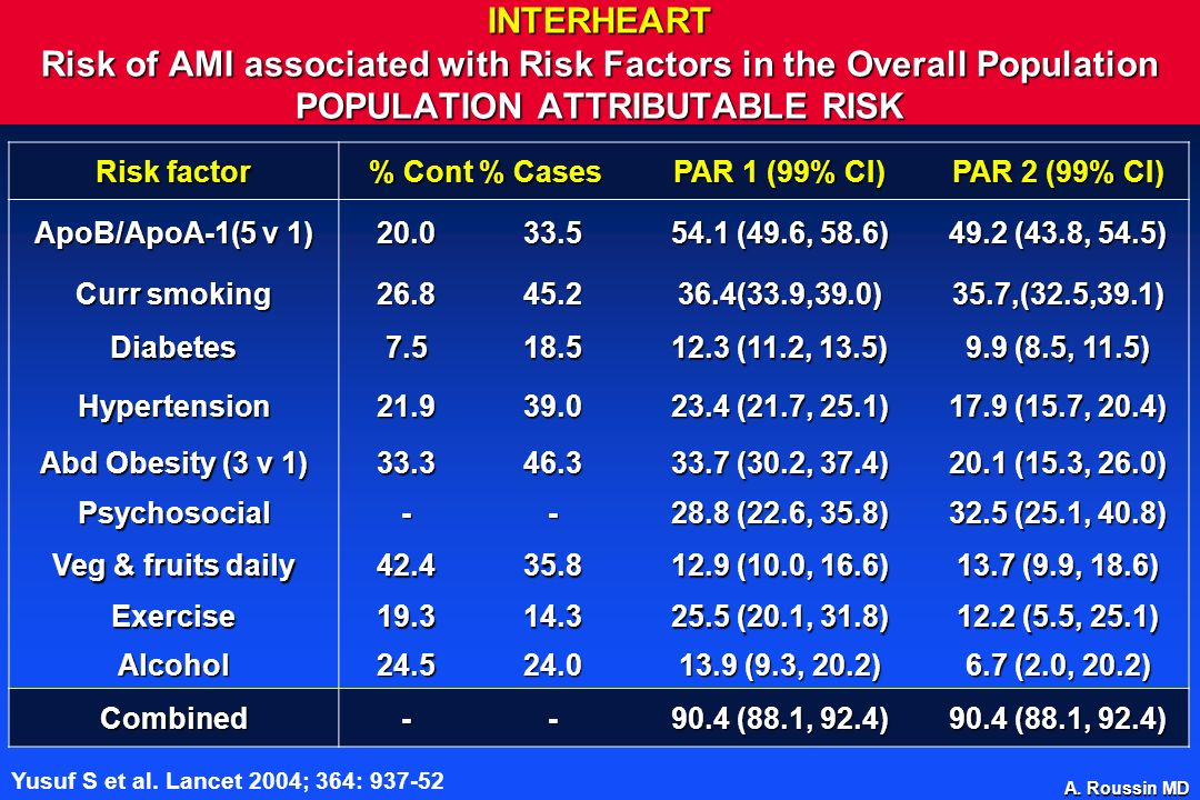 INTERHEART Risk of AMI associated with Risk Factors in the Overall Population POPULATION ATTRIBUTABLE RISK