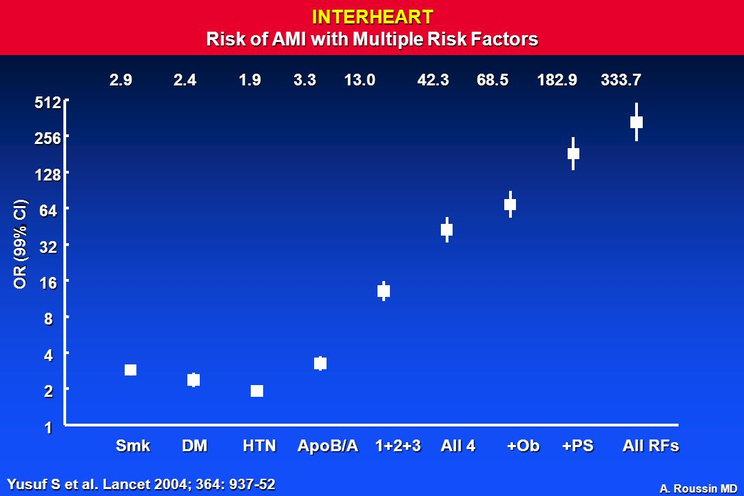 INTERHEART Risk of AMI with Multiple Risk Factors