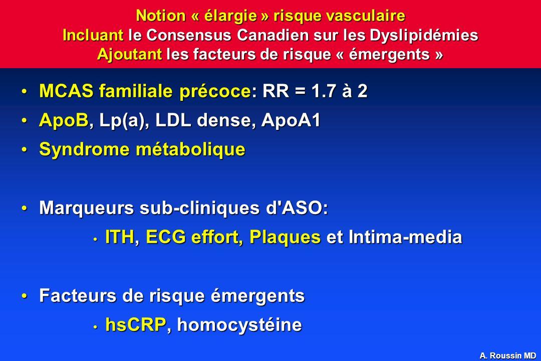 MCAS familiale précoce: RR = 1.7 à 2 ApoB, Lp(a), LDL dense, ApoA1