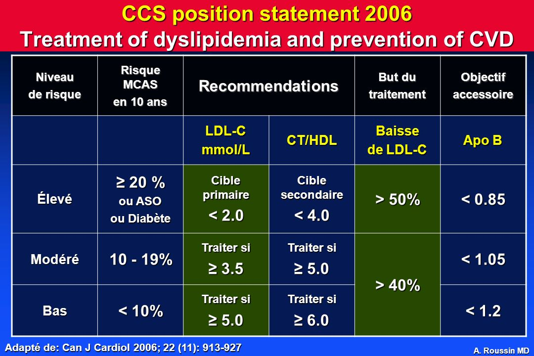 CCS position statement 2006 Treatment of dyslipidemia and prevention of CVD