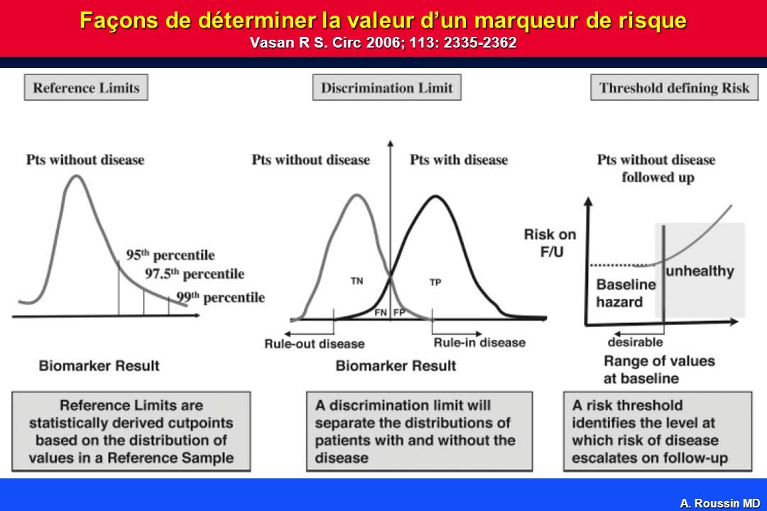 Façons de déterminer la valeur d'un marqueur de risque Vasan R S