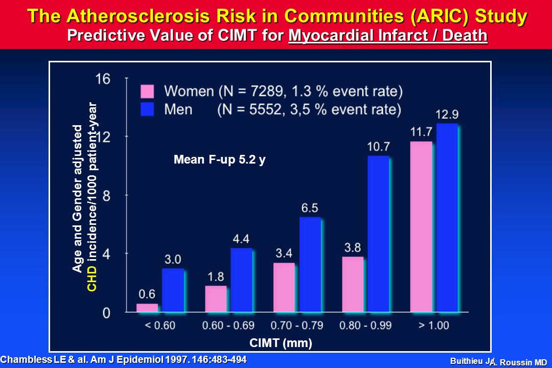 Age and Gender adjusted CHD incidence/1000 patient-year