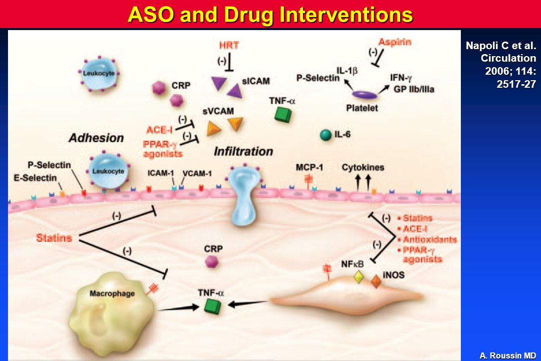 ASO and Drug Interventions