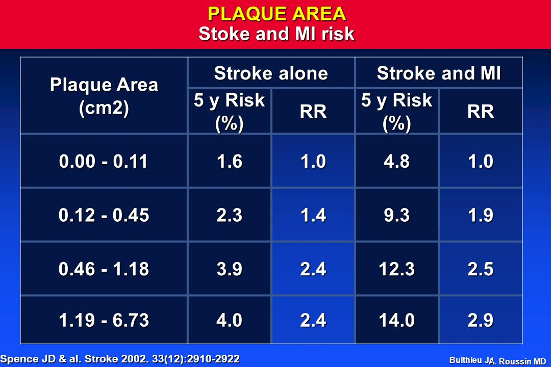PLAQUE AREA Stoke and MI risk