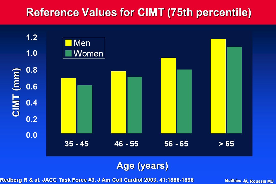 Reference Values for CIMT (75th percentile)