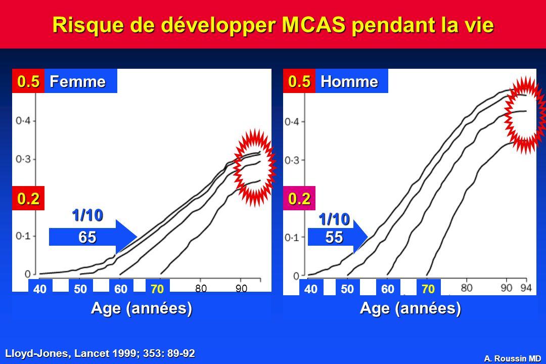 Risque de développer MCAS pendant la vie