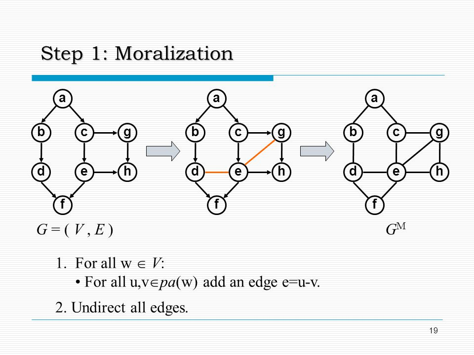Step 1: Moralization G = ( V , E ) GM 1. For all w  V: