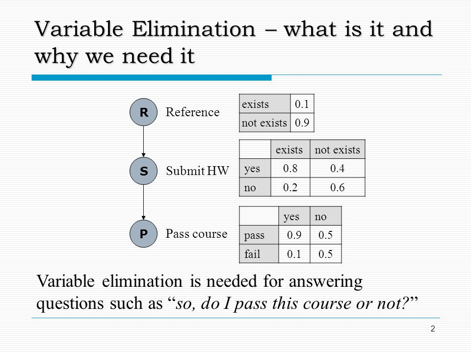 Variable Elimination – what is it and why we need it