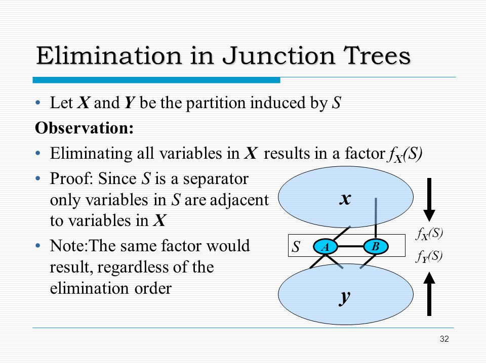 Elimination in Junction Trees