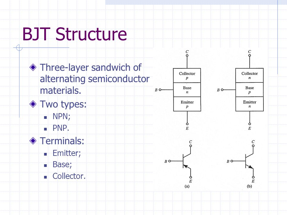 BJT Structure Three-layer sandwich of alternating semiconductor materials. Two types: NPN; PNP. Terminals: