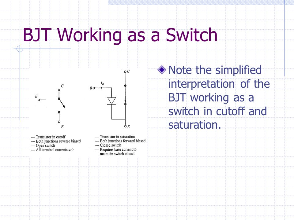 BJT Working as a Switch Note the simplified interpretation of the BJT working as a switch in cutoff and saturation.