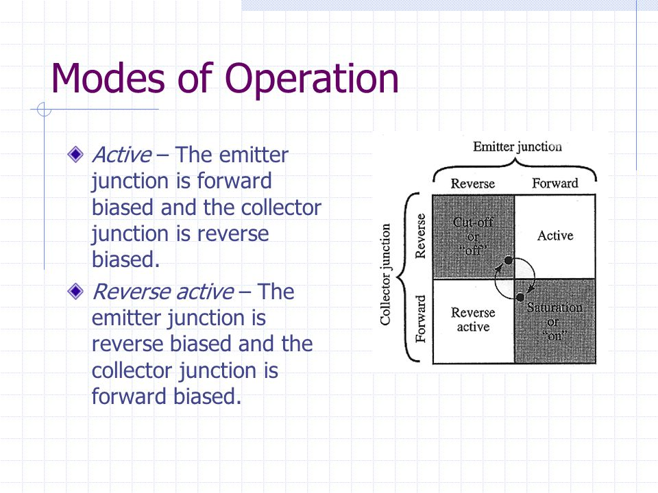 Modes of Operation Active – The emitter junction is forward biased and the collector junction is reverse biased.