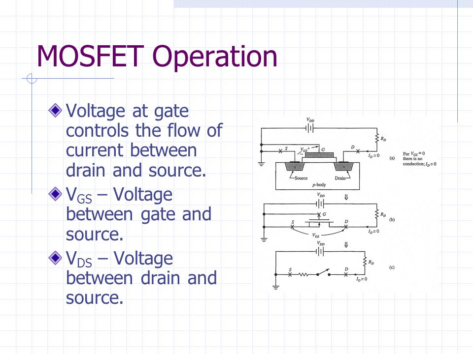 MOSFET Operation Voltage at gate controls the flow of current between drain and source. VGS – Voltage between gate and source.