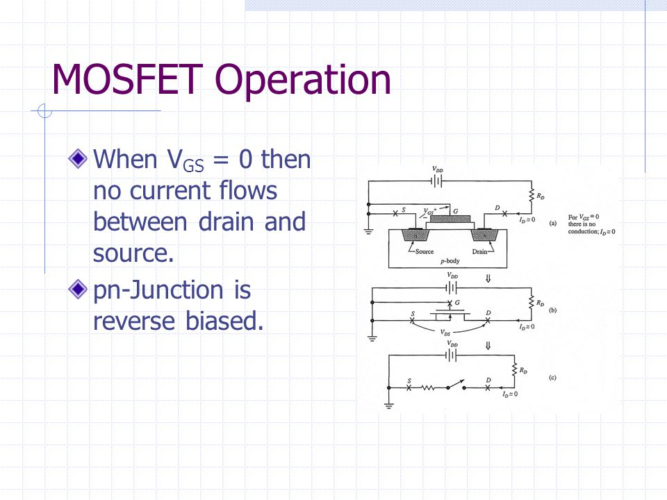 MOSFET Operation When VGS = 0 then no current flows between drain and source.
