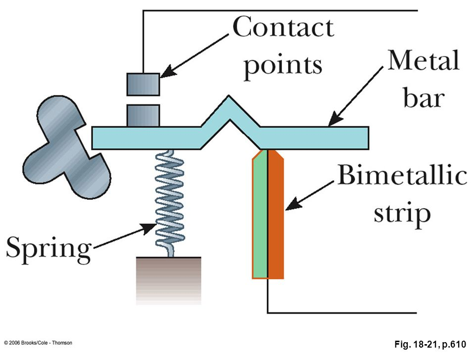 FIGURE A circuit breaker that uses a bimetallic strip for its operation.