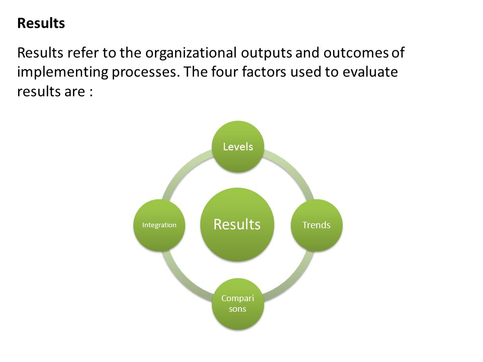Results Results refer to the organizational outputs and outcomes of implementing processes. The four factors used to evaluate results are :