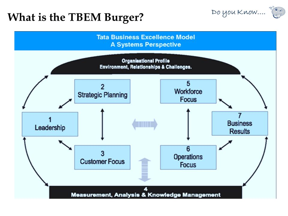What is the TBEM Burger Do you Know….