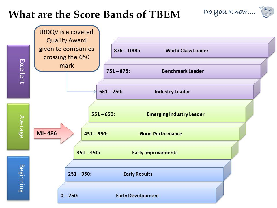 What are the Score Bands of TBEM