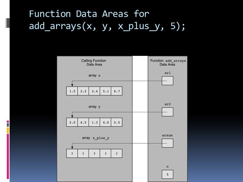 Function Data Areas for add_arrays(x, y, x_plus_y, 5);
