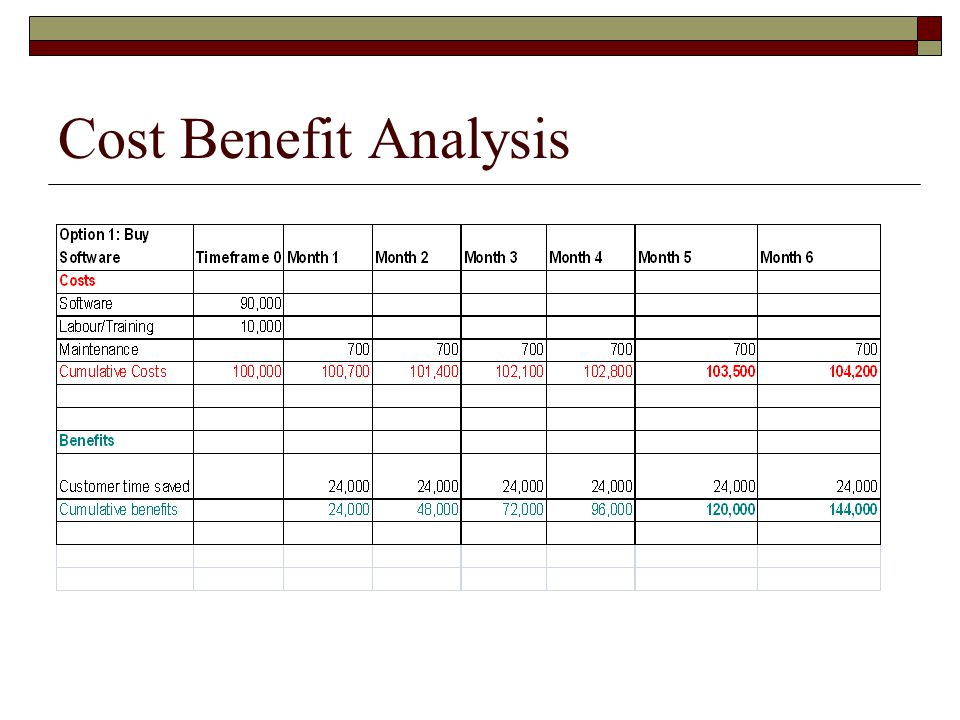 cost benefit analysis for hris Management responsibilities constructing a cost-benefit analysis matrix for   displays in general the cost and benefit of implementing a new hris system.