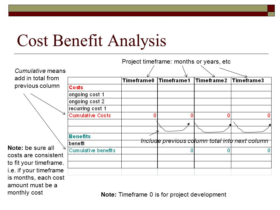 Two Scenarios Calculating Cost Benefit Analysis&nbspResearch Paper