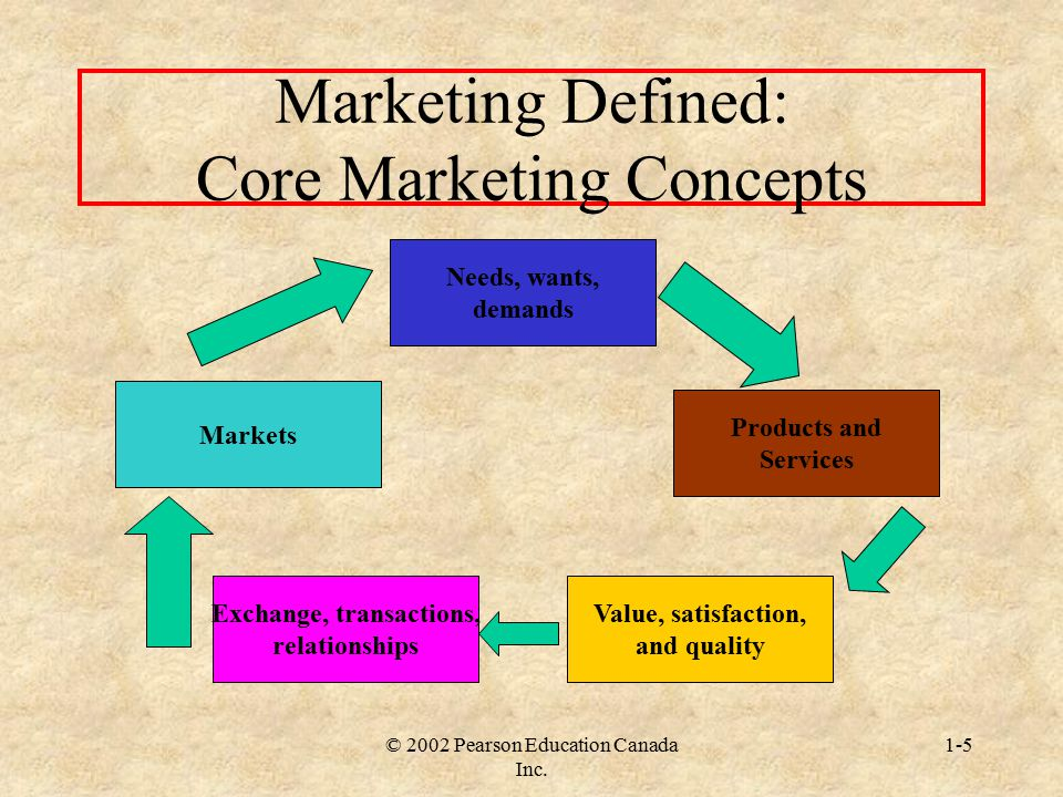 Marketing Defined: Core Marketing Concepts
