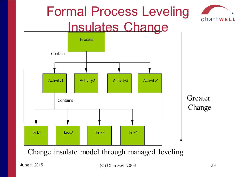 formal process change Given the enormous weight of the formal change approval process, it would be unrealistic to wait for formal approval except in the largest cases what is worse, they probably would not get paid for those thousands of minor but essential changes.