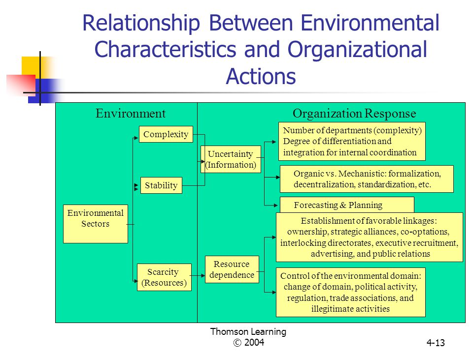 relationship between organizational learning and change