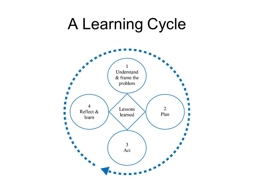 A Learning Cycle